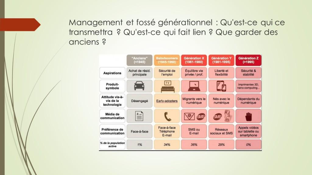 Management et fossé générationnel