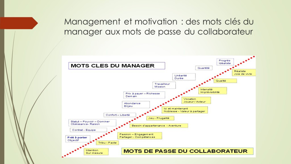 Management et motivation