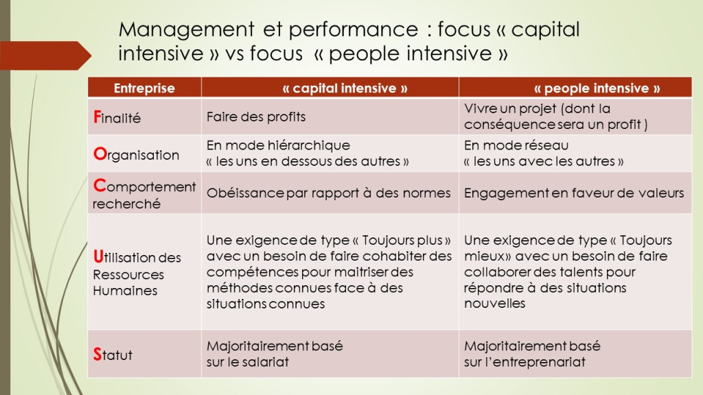 management et performance